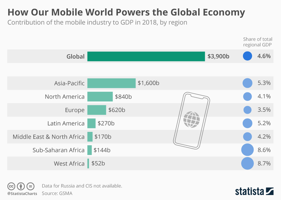 Infographic: How Our Mobile World Powers the Global Economy | Statista
