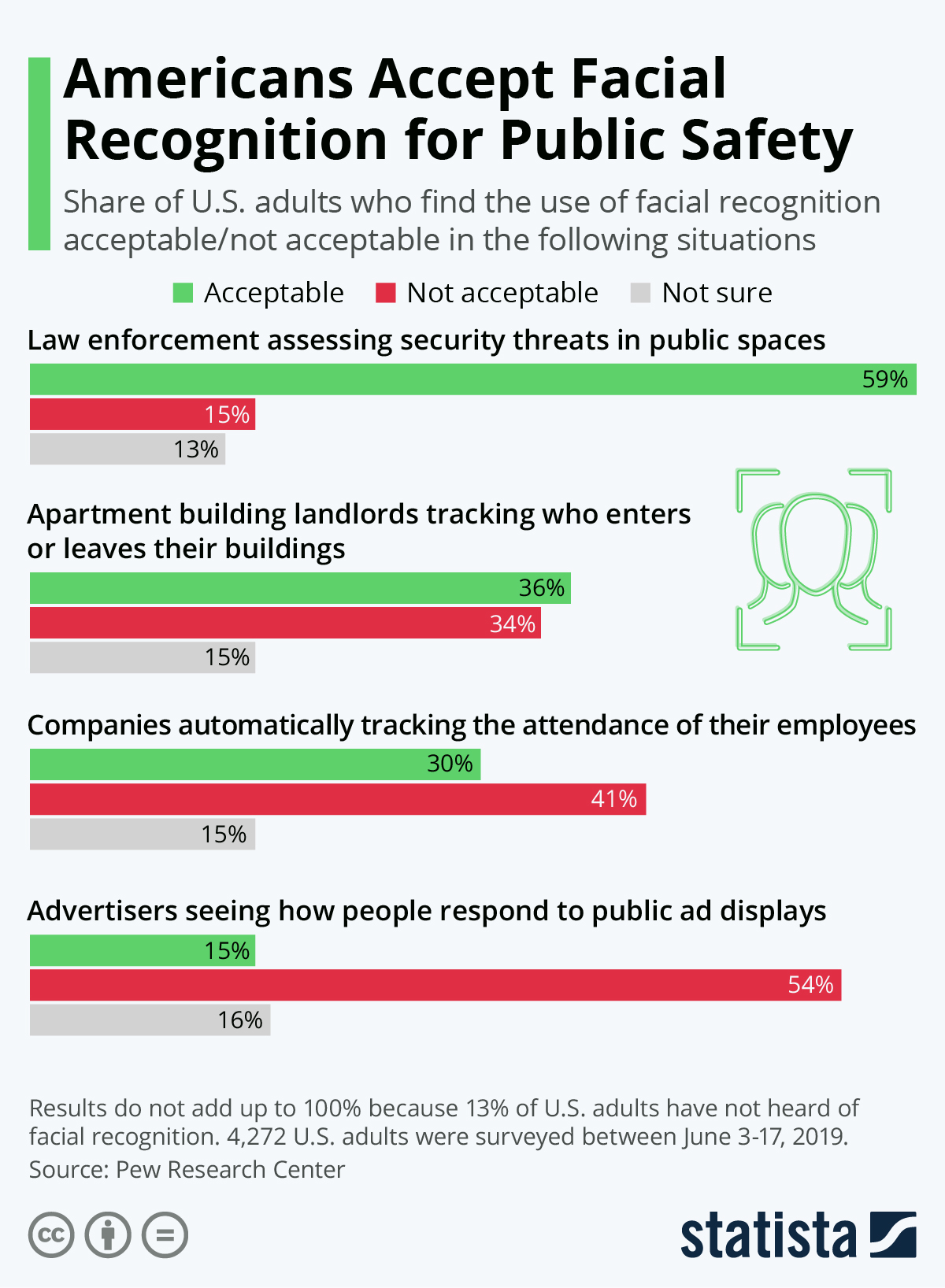 Infographic: Americans Accept Facial Recognition for Public Safety | Statista