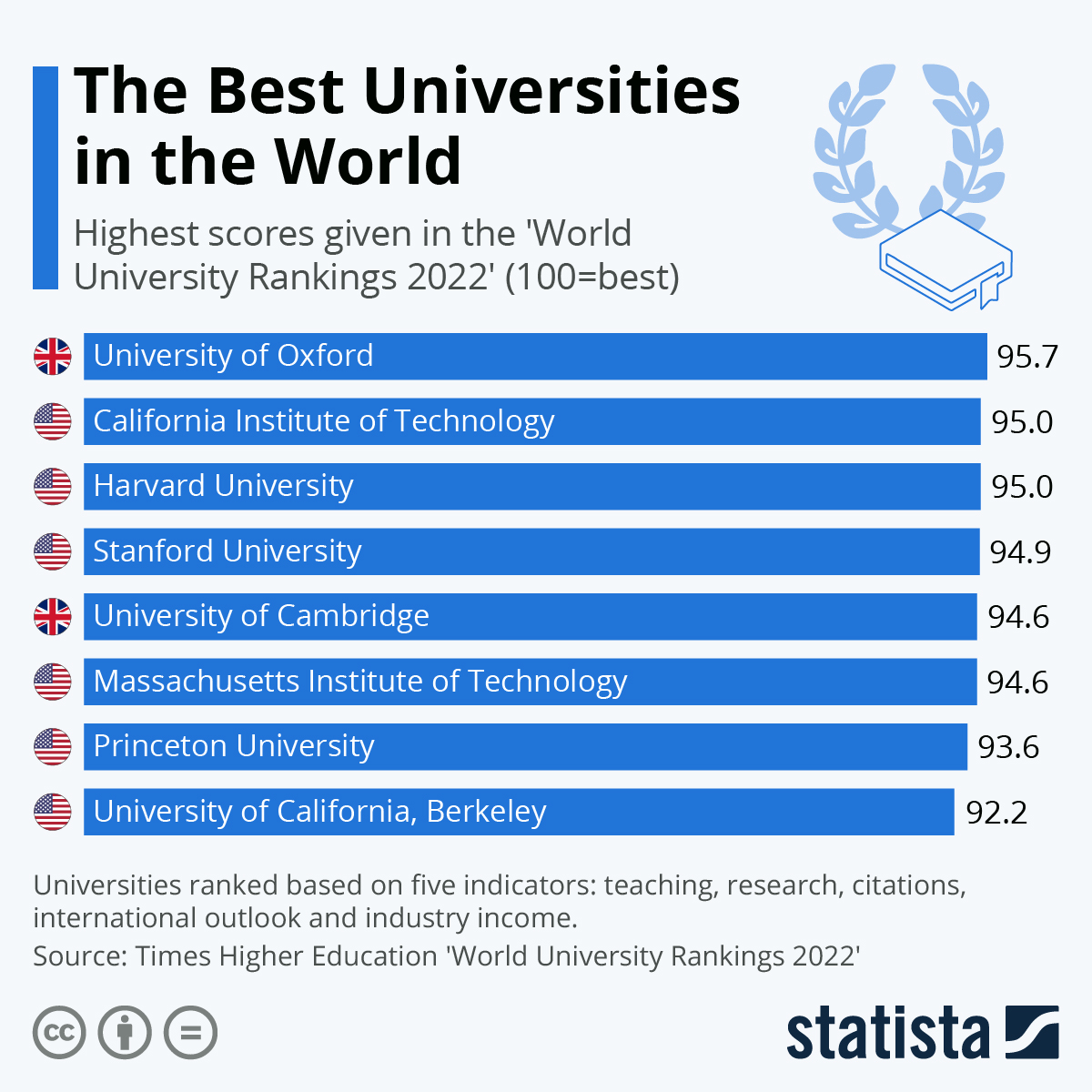 Infographic: The Best Universities in the World | Statista