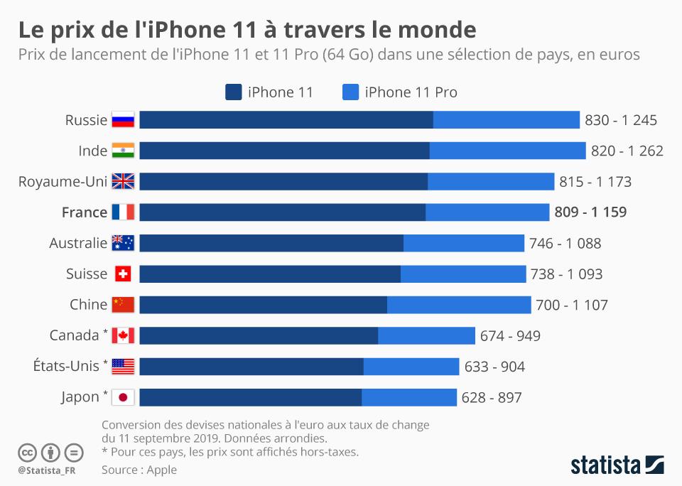 Infographie: Où le prix de l'iPhone 11 est-il le plus avantageux ? | Statista