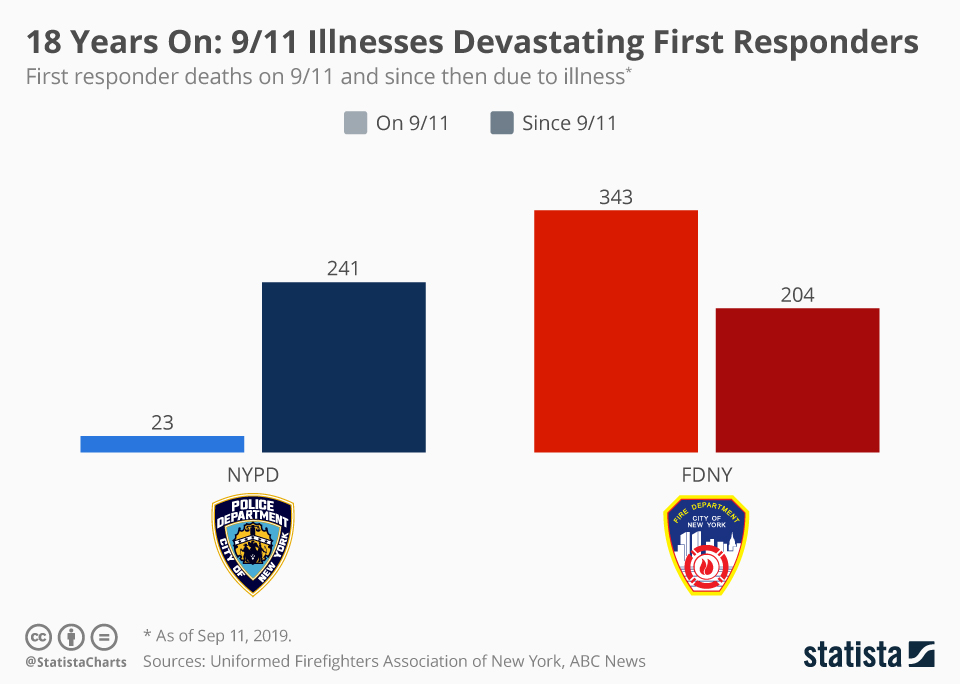 Infographic: 18 Years On: 9/11 Illnesses Still Devastating First Responders  | Statista