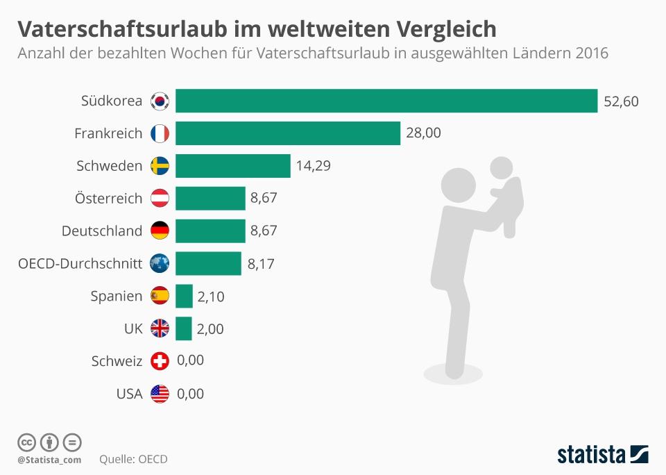 Infografik: Vaterschaftsurlaub im weltweiten Vergleich | Statista