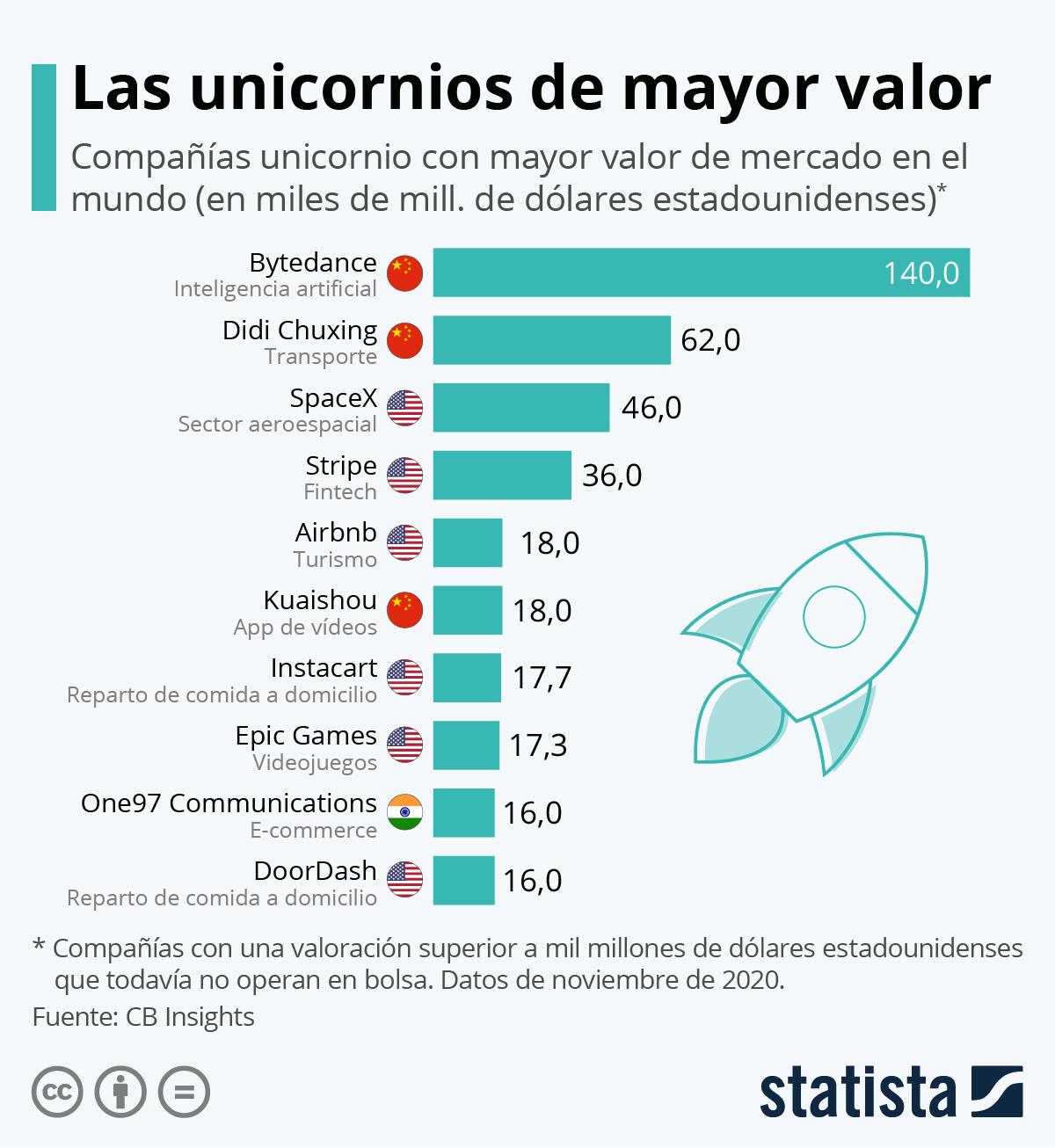 Gráfico: China y Estados Unidos, a la cabeza del mundo startup | Statista