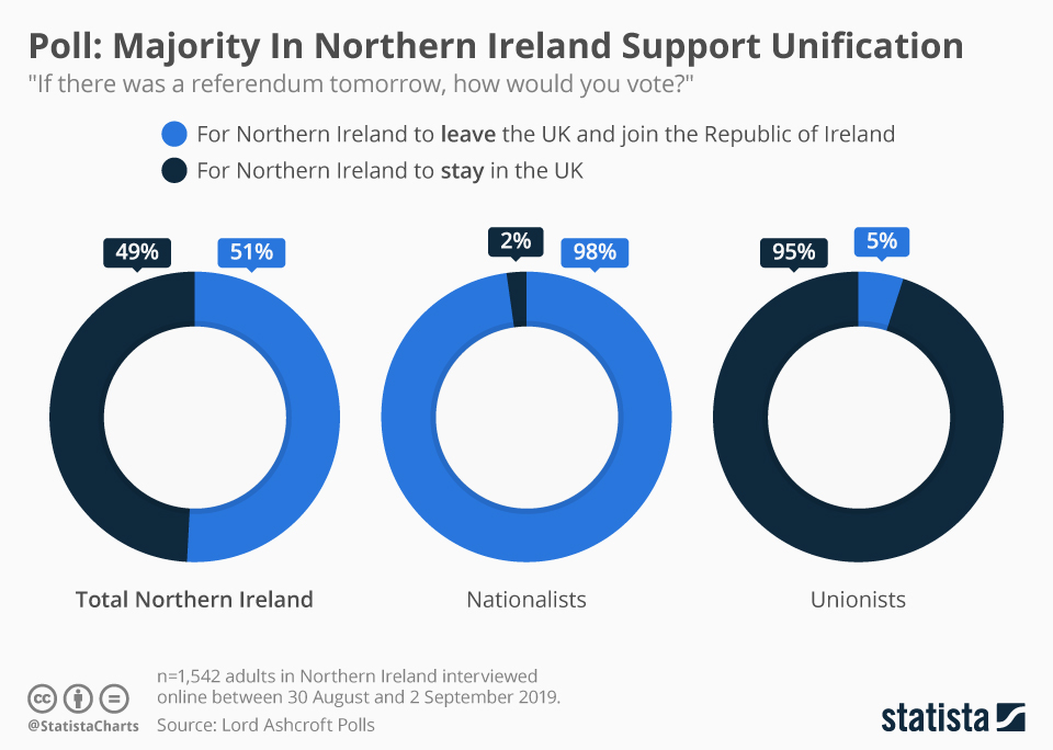 Infographic: Poll: Majority In Northern Ireland Support Unification  | Statista