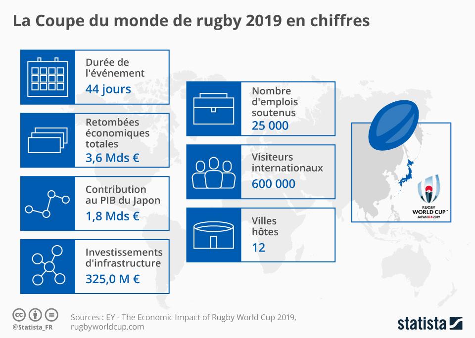 Infographie: La Coupe du monde de rugby 2019 en chiffres | Statista