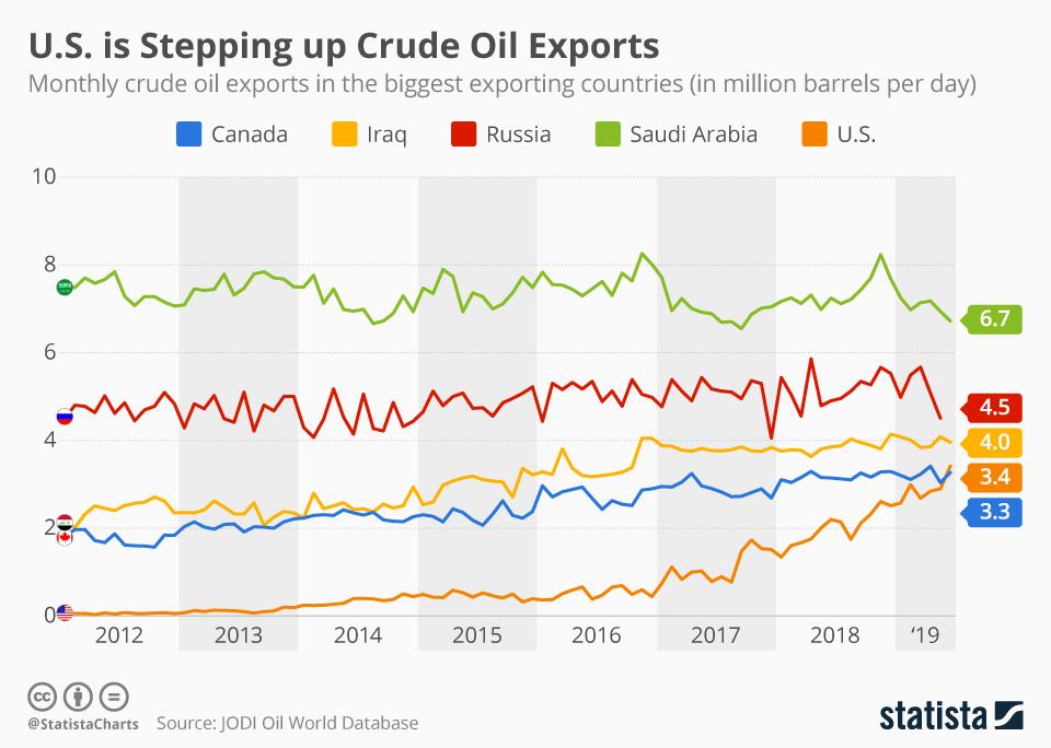Infographic: U.S. Exports More Oil Than Saudi Arabia in June   Statista