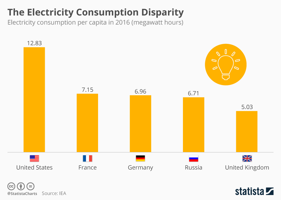 Infographic: The Electricity Consumption Disparity  | Statista