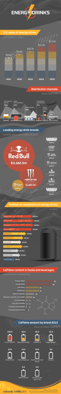 Infographic: Energy Drinks | Statista