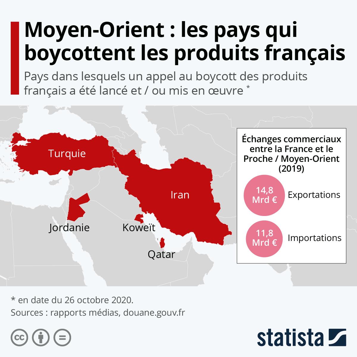 Infographie: Moyen-Orient : appel au boycott des produits français | Statista