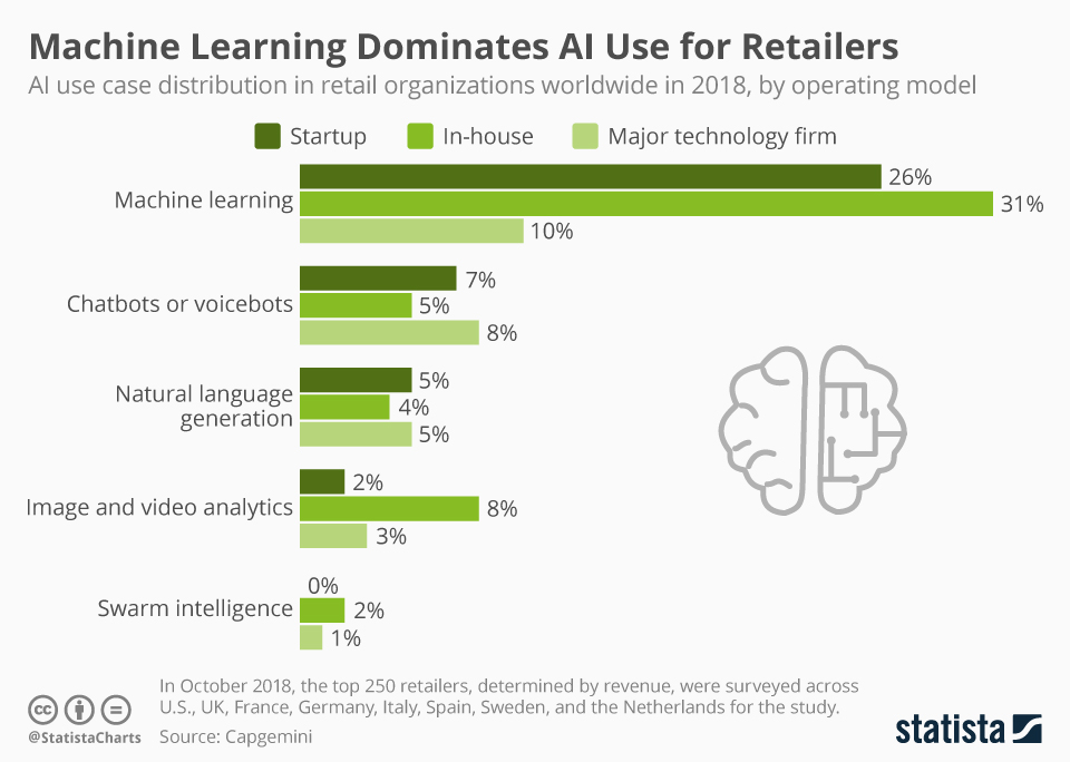 Infographic: Machine Learning Dominates AI Use for Retailers | Statista