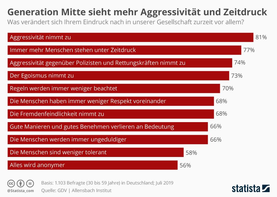 Infografik: Mehr Aggressivität und Zeitdruck   Statista