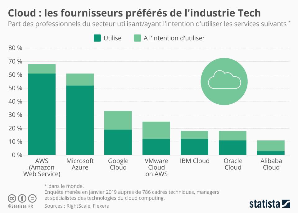 Infographie: Cloud : les fournisseurs préférés de l'industrie Tech | Statista