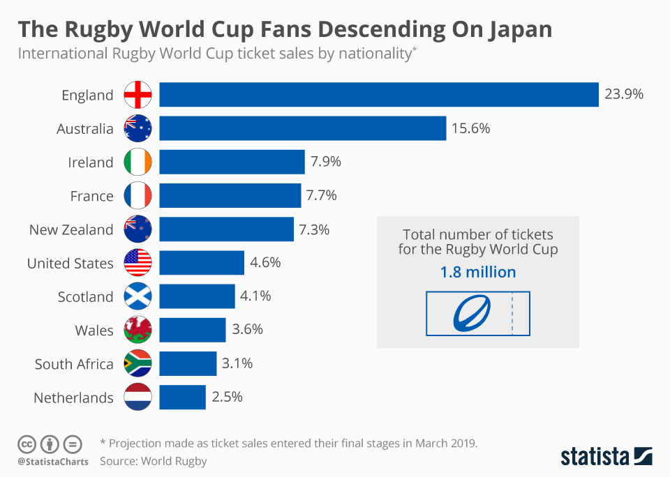 Infographic: The Rugby Fans Descending On Japan | Statista