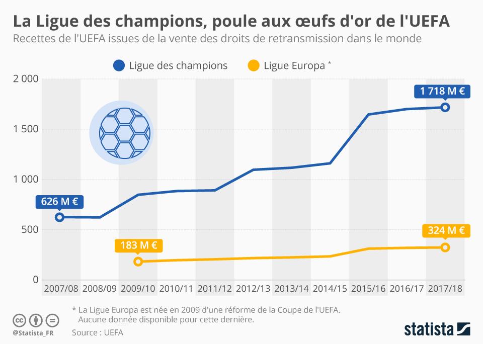 Infographie: La Ligue des champions, poule aux oeufs d'or de l'UEFA | Statista