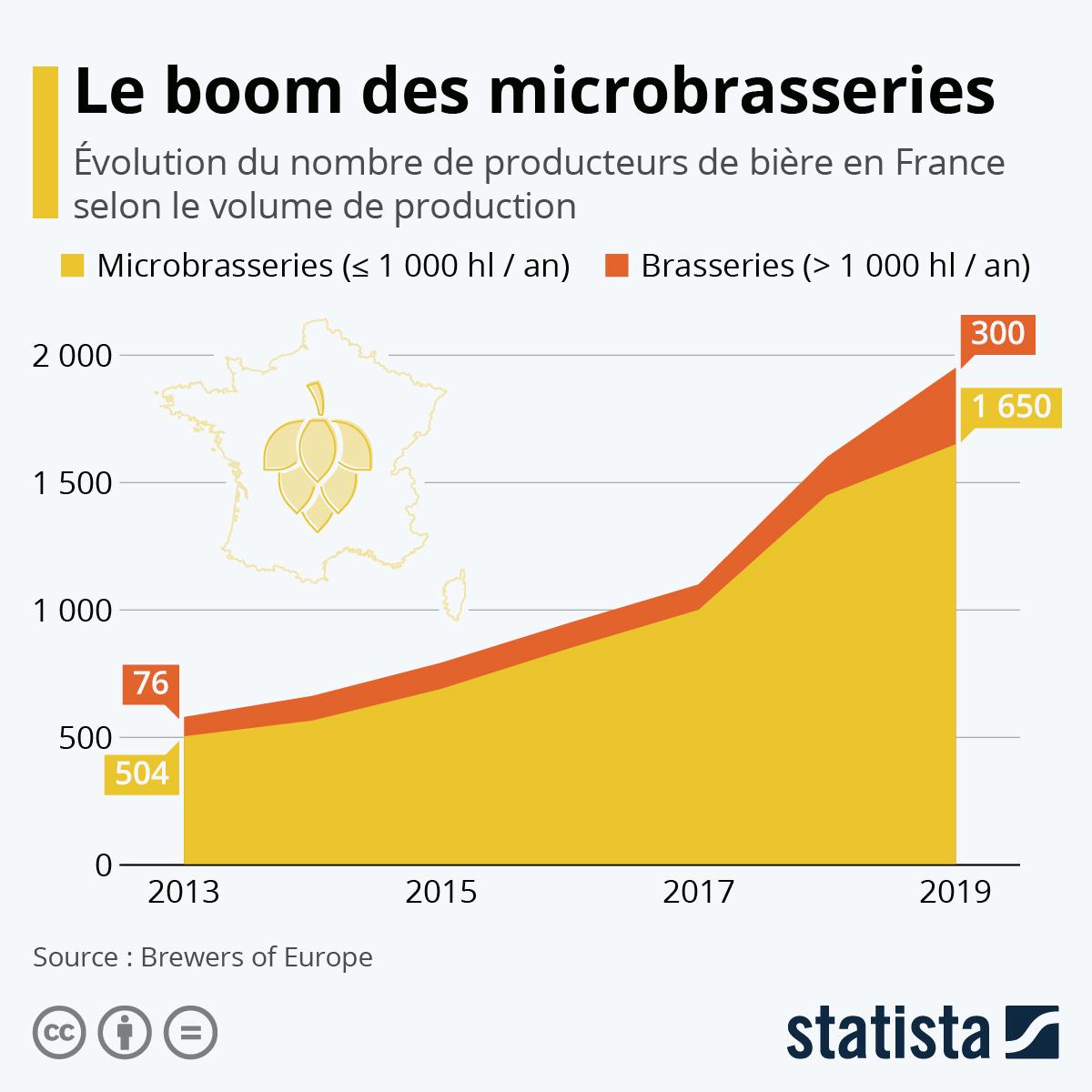 Infographie: Le boom des microbrasseries en France | Statista