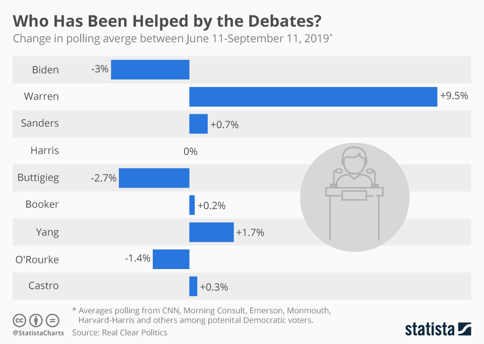 Infographic: Who Has Been Helped by the Debates? | Statista