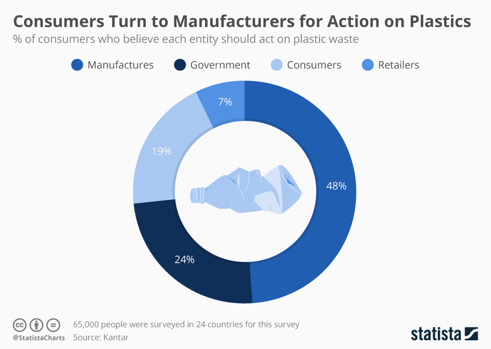 Infographic: Consumers Turn to Manufacturers for Action on Plastics | Statista