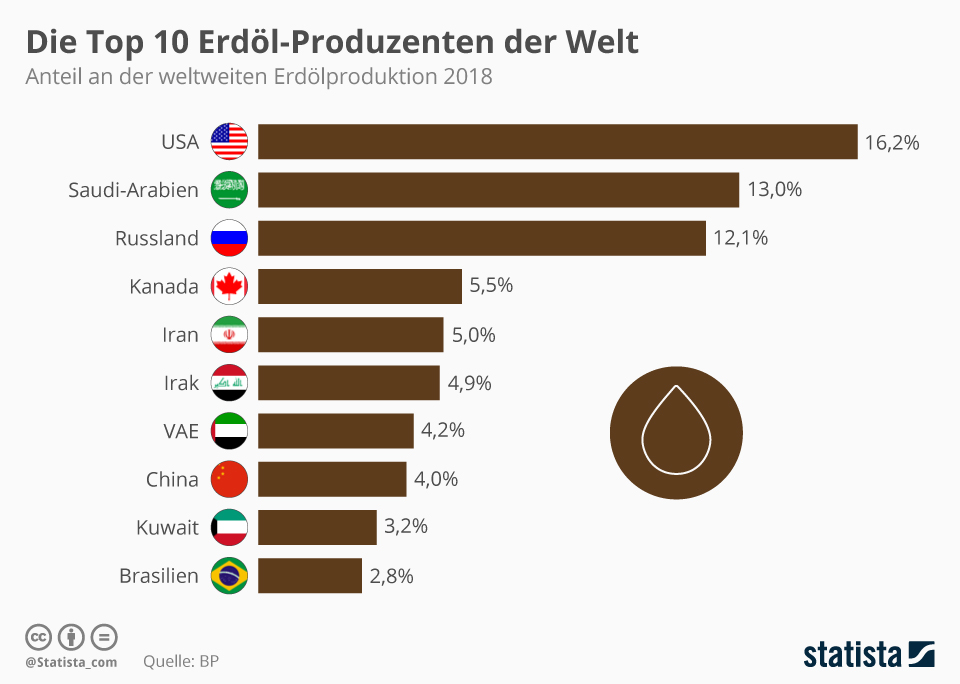 Die Top 10 Erdöl-Produzenten der Welt - Mehrwertsteuer Kompensation