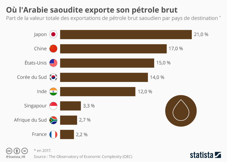 Infographie: Où l'Arabie saoudite exporte son pétrole brut | Statista