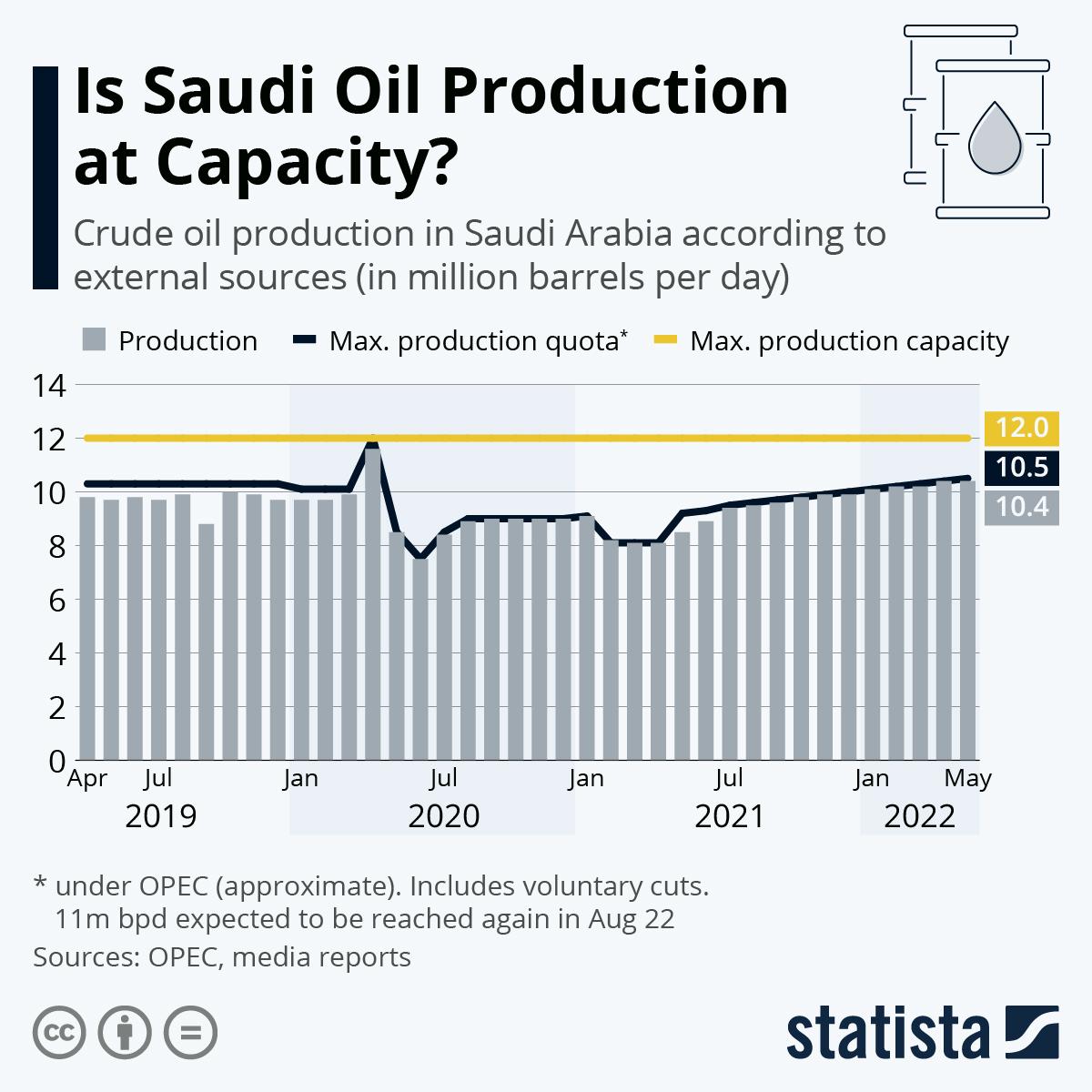Infographic: Saudi Arabia's Oil Production Picks Up | Statista