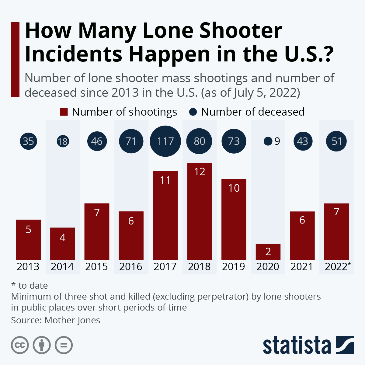 Infographic: How Many Mass Shootings Does the U.S. Experience? | Statista
