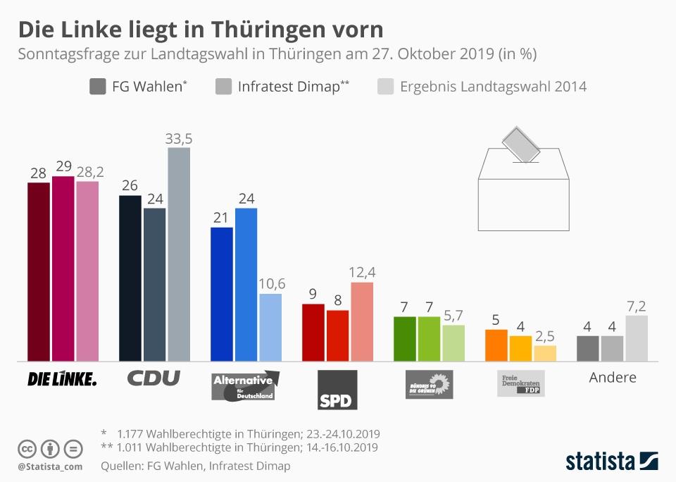 Infografik: Die Linke liegt in Thüringen vorn | Statista