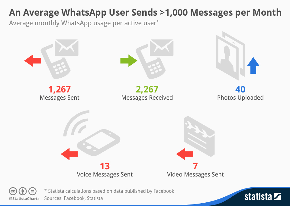 Infographic: An Average WhatsApp User Sends >1,000 Messages per Month | Statista