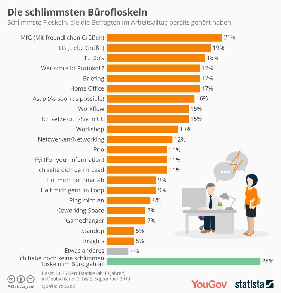 Infografik: Die schlimmsten Bürofloskeln | Statista