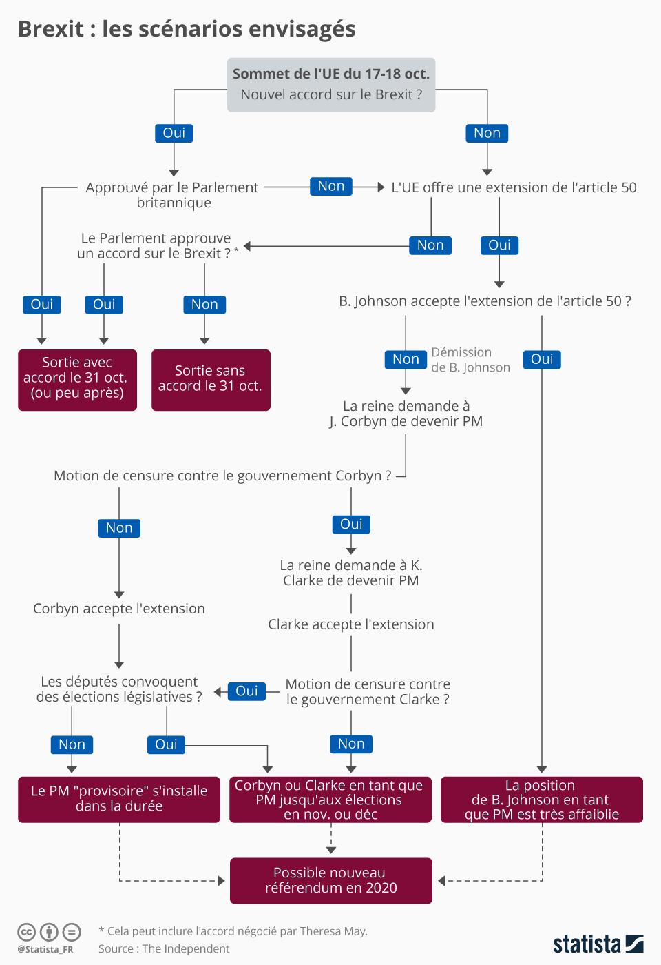 Infographie: Dernière ligne droite pour le Brexit  | Statista