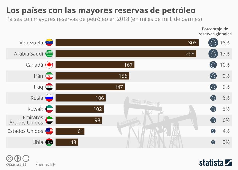 Infografía: Llos países con las mayores reservas de petróleo | Statista