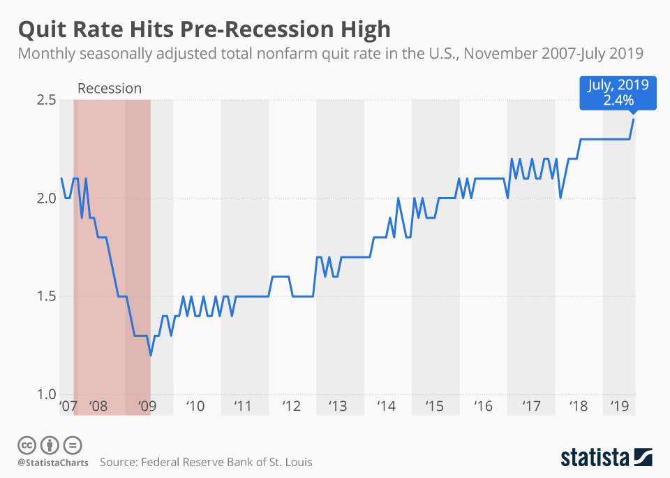Infographic: Quit Rate Hits Pre-Recession High | Statista