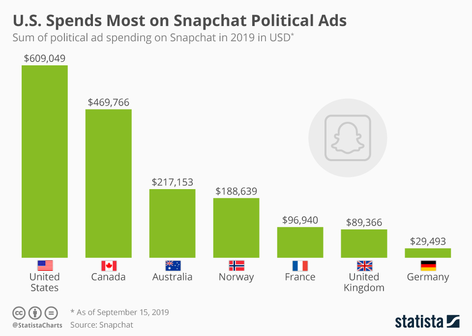 Infographic: U.S. Spends Most on Snapchat Political Ads | Statista