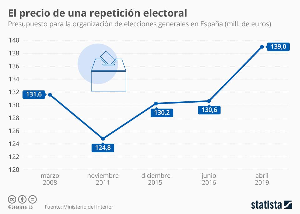 Infografía: ¿Cuánto cuesta organizar unas elecciones generales?  | Statista