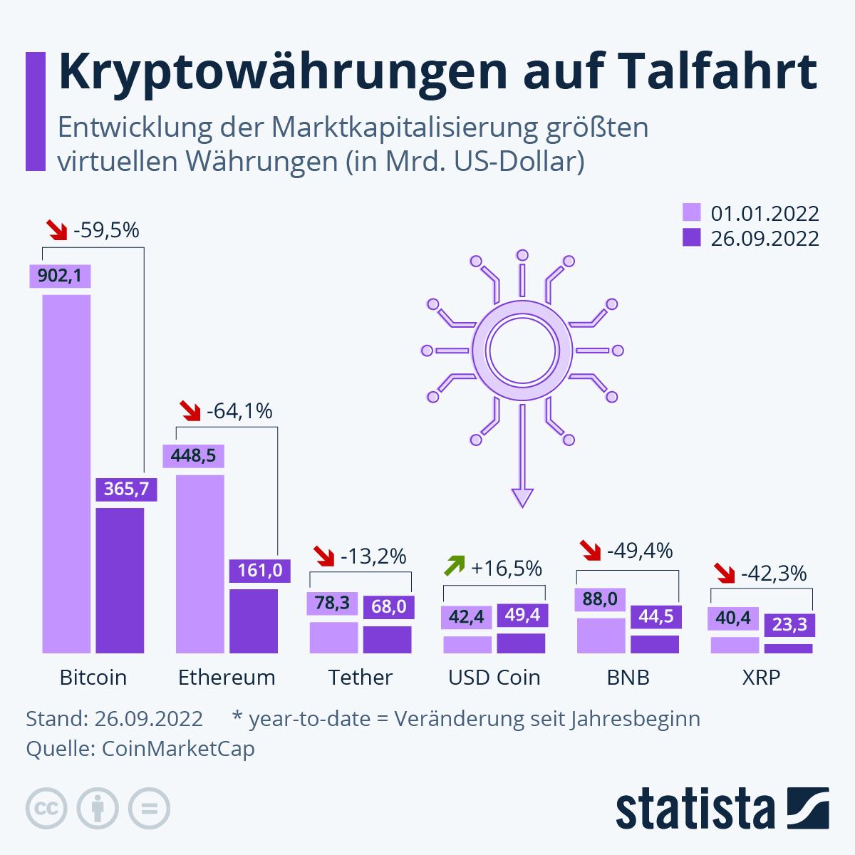 Infografik: Bitcoin ist unangefochtener Krypto-Primus | Statista