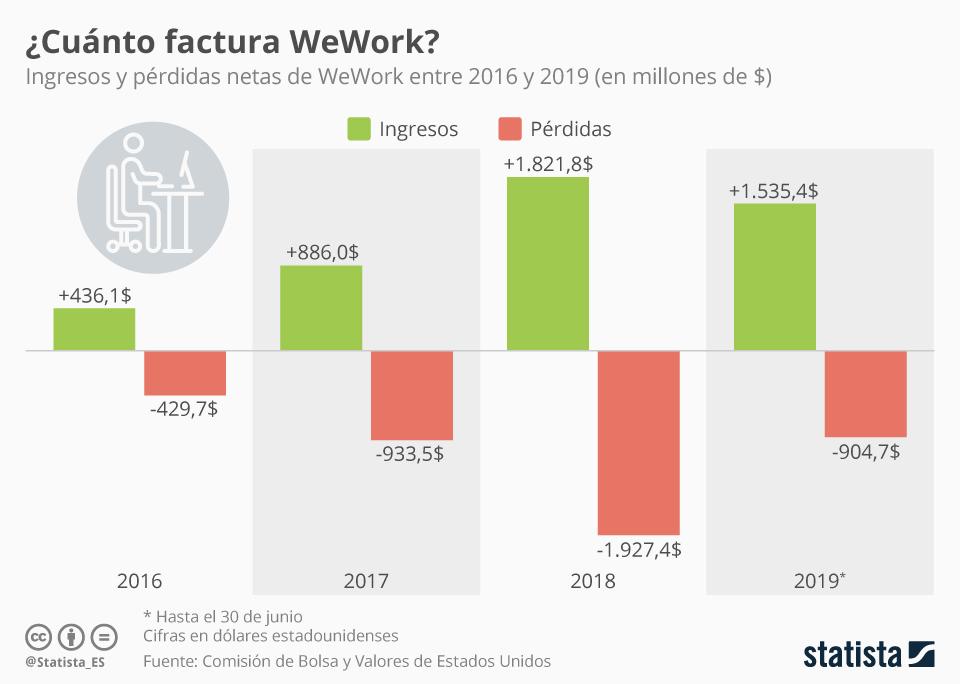 Infografía: Los ingresos de WeWork no paran de crecer, pero tampoco sus pérdidas | Statista