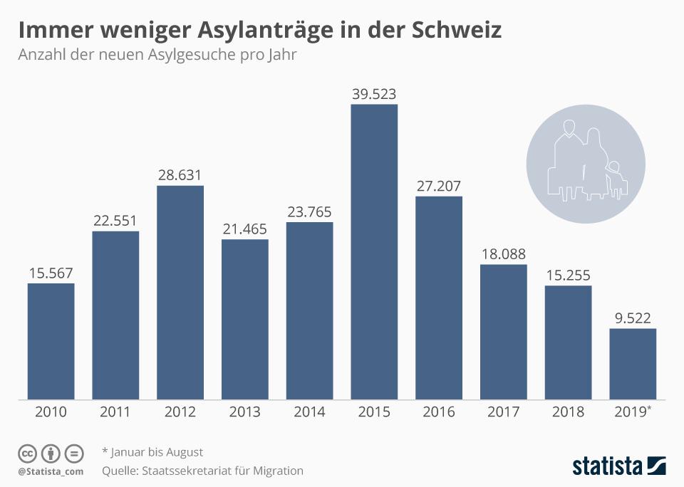 Infografik: Immer weniger Asylanträge in der Schweiz | Statista