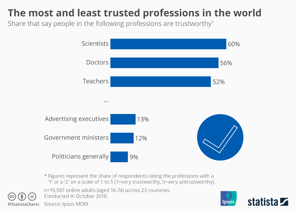 Infographic: The Most and Least Trusted Professions in the World   Statista