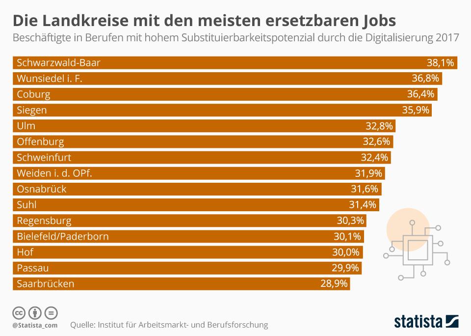 Infografik: Die Landkreise mit den meisten ersetzbaren Jobs | Statista