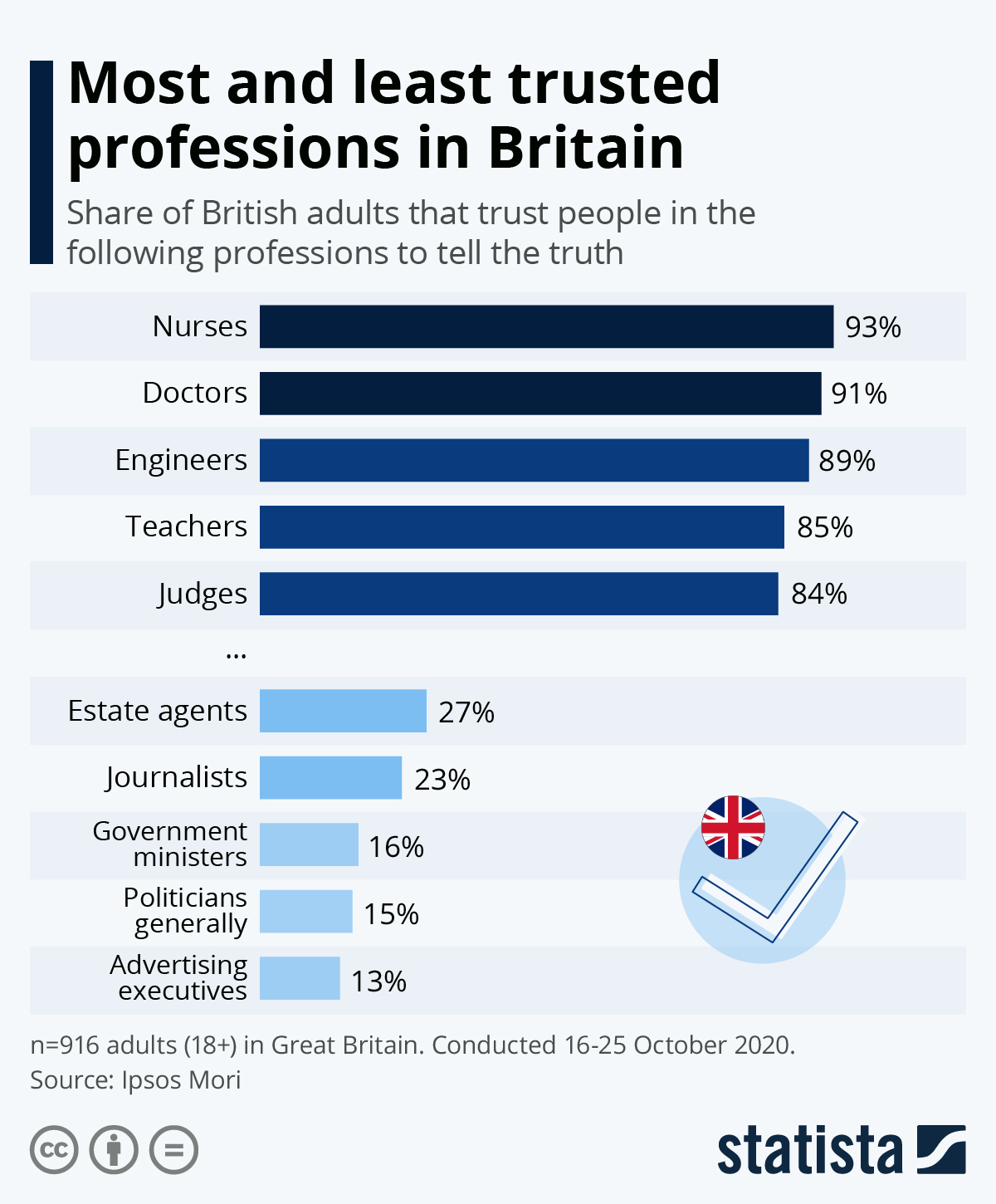 Infographic: Most and least trusted professions in Britain | Statista