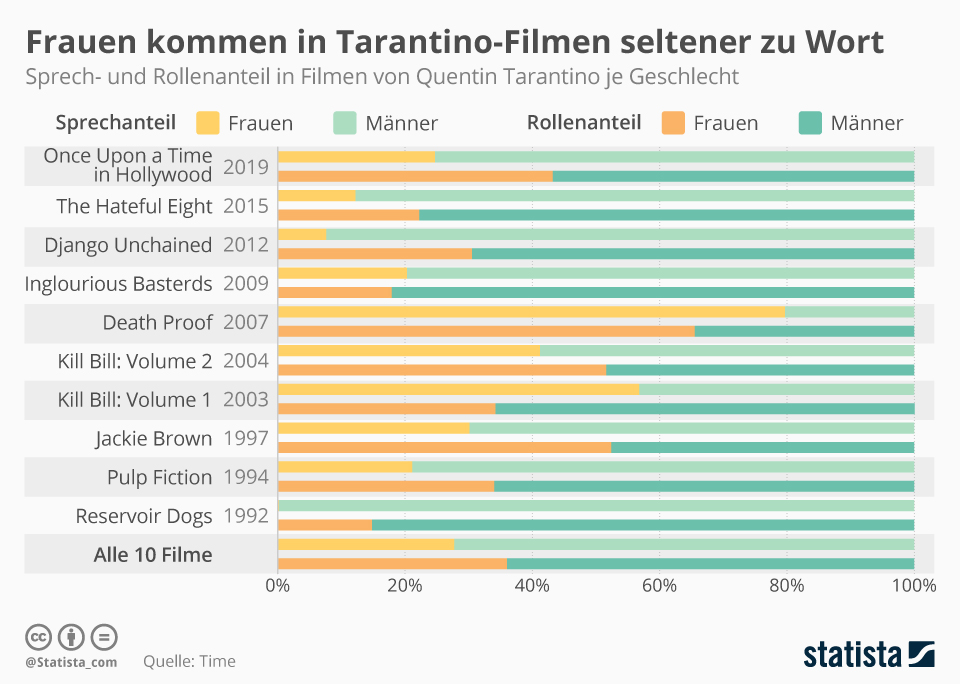 Infografik: Schlechte Zeiten für Frauen in Tarantino-Filmen | Statista