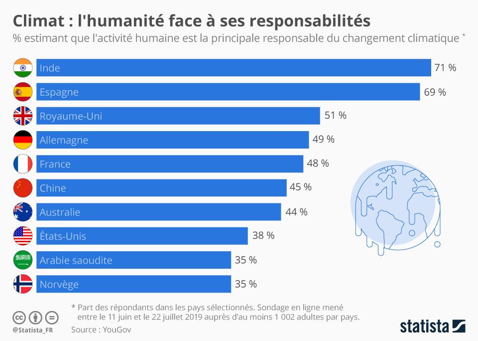Infographie: Climat : l'humanité face à ses responsabilités | Statista