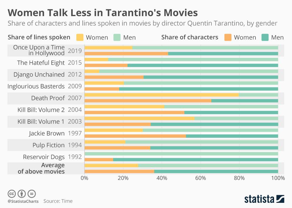 Infographic: Women Talk Less in Tarantino's Movies | Statista