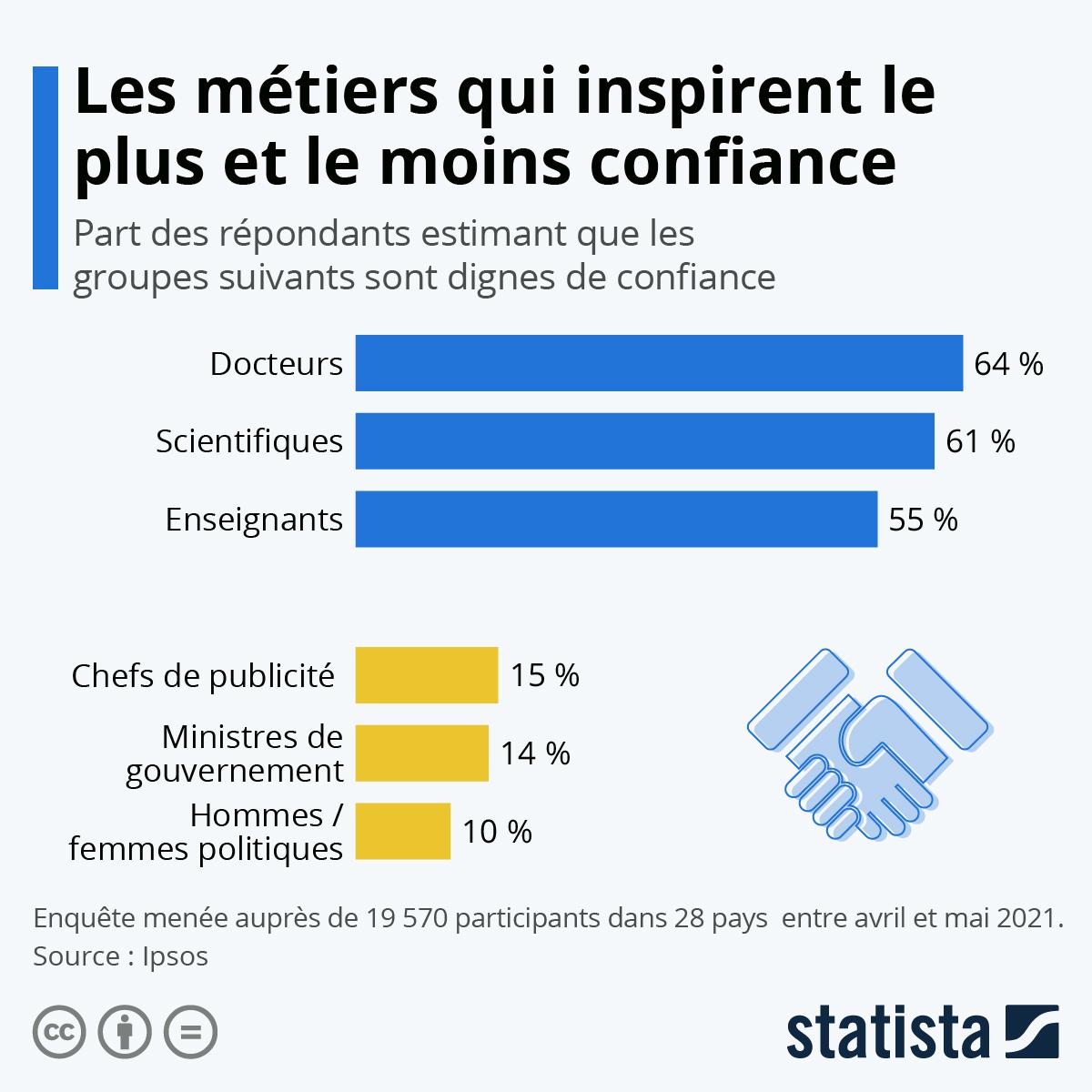 Infographie: Les métiers qui inspirent le plus (et le moins) confiance | Statista
