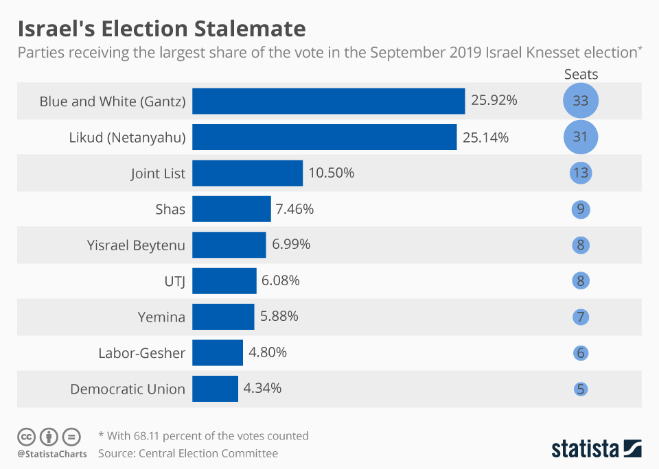 Infographic: Israel's Election Stalemate | Statista