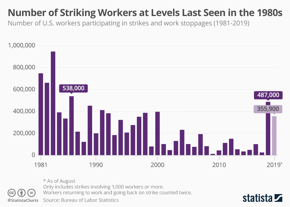 Infographic: Number of Striking U.S. Workers at Levels Last Seen in the 1980s | Statista