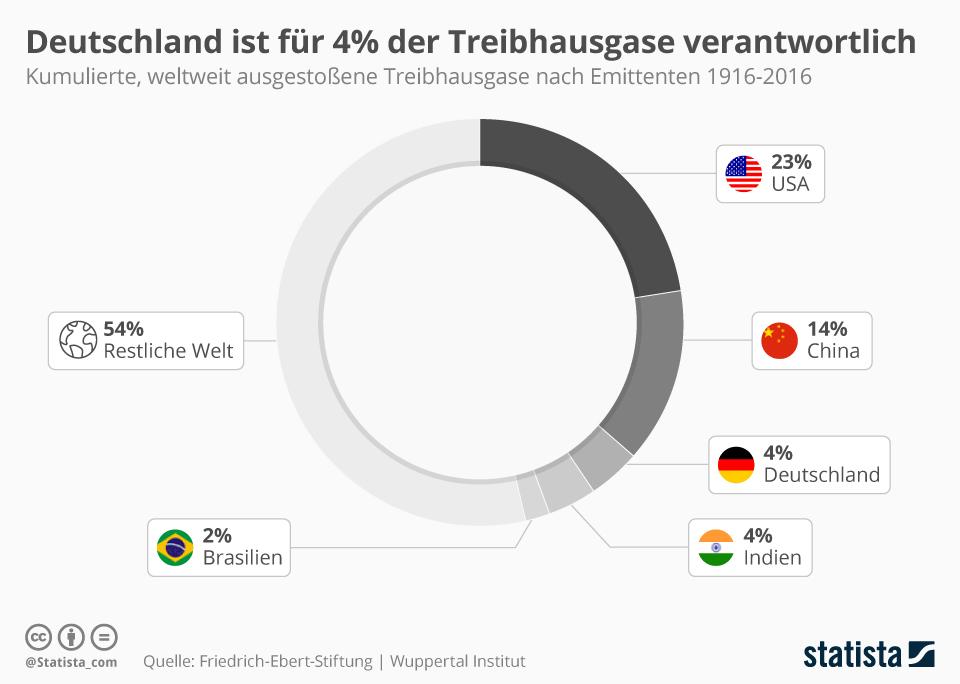 Infografik: Deutschland ist für vier Prozent der Treibhausgase verantwortlich | Statista