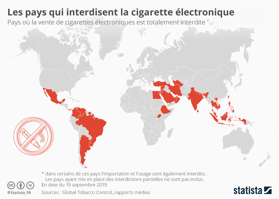 Infographie: Les pays qui interdisent la cigarette électronique | Statista