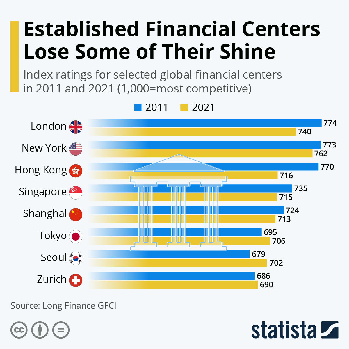 Infographic: Chinese Financial Centers Join World Lead | Statista