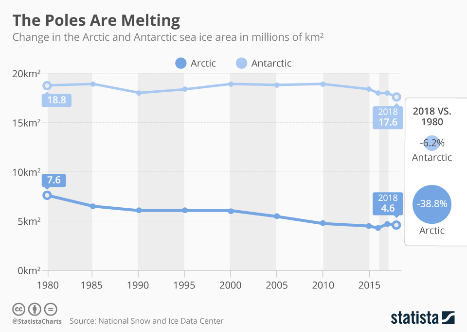 Infographic: The Poles Are Melting | Statista