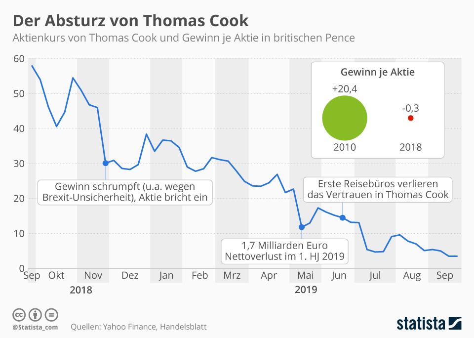 Infografik: Der Absturz von Thomas Cook | Statista